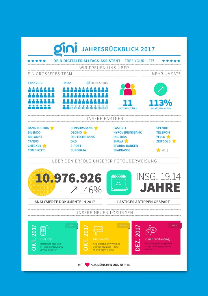 Infografik – gini by Corporate Creation